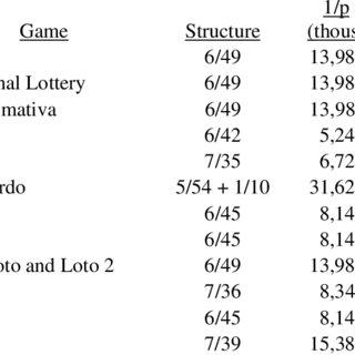 How to win romania loto 6/49