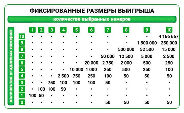 Нумерология и лотерея