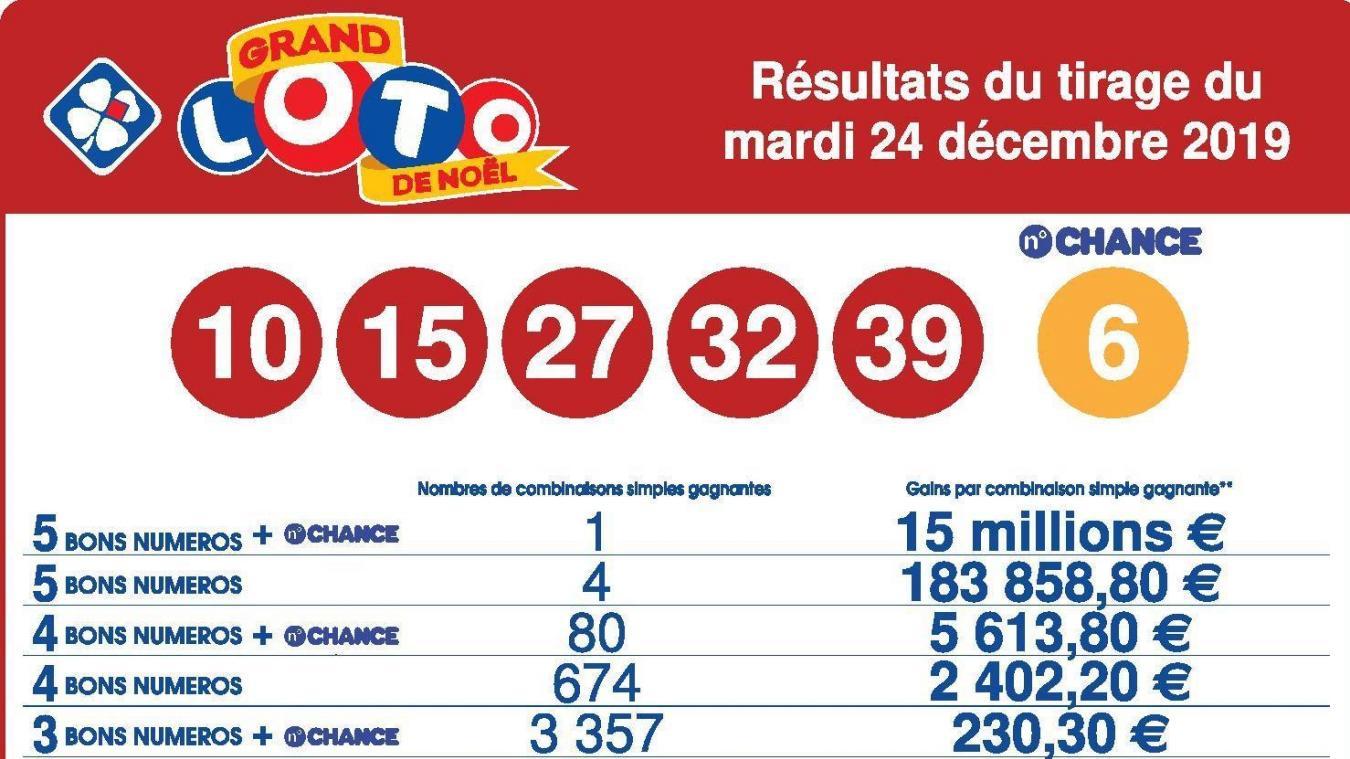 Les résultats des tirages du loto français: chaque lundi, mercredi et samedi à 20h40 :