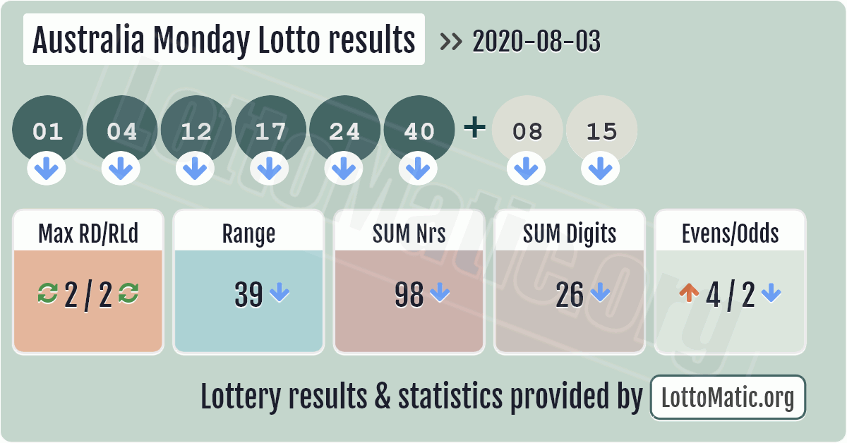 Monday lotto results, monday lotto numbers, monday night lotto results