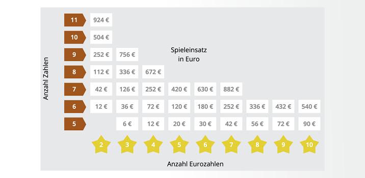 Eurojackpot am 29.01.2021: das sind die aktuellen gewinnzahlen